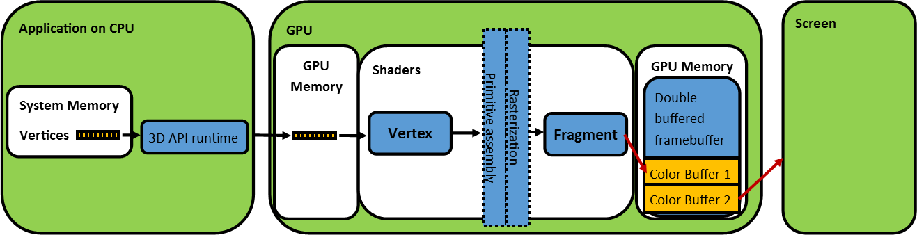 Figure 1: Functional Graphics Pipeline