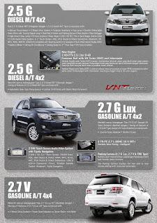 Brosur Toyota Fortuner VNT 2012