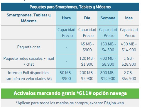 Planes de datos e internet móvil en Colombia Movistar