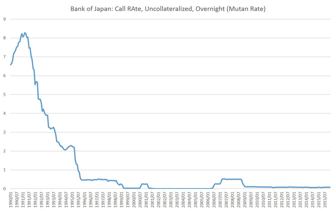 Bank of Japan Goes Negative, \