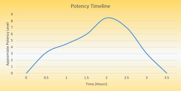 Pharmacy Dropout Kava 30% Kavalactone Potency Timeline
