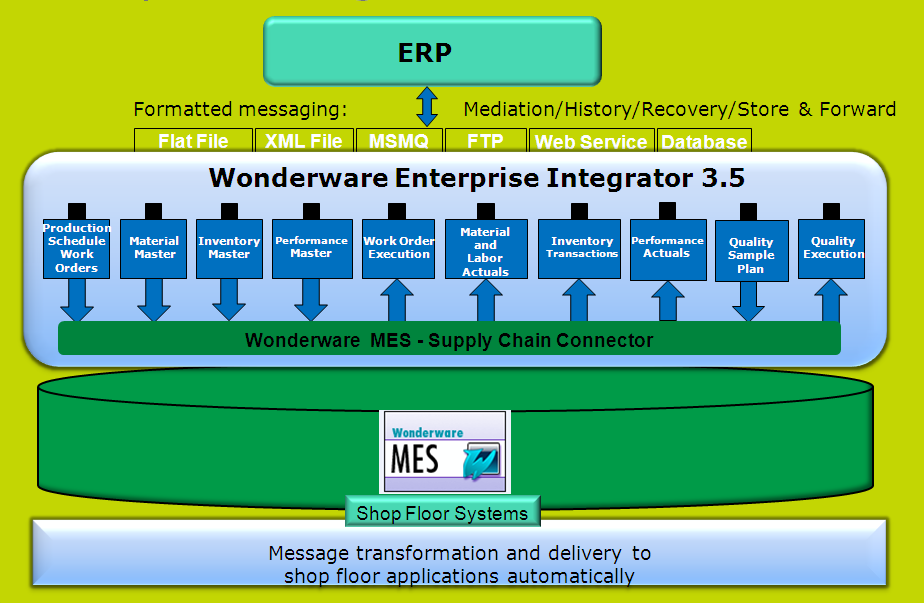 http://global.wonderware.com/EN/Pages/WonderwareEnterpriseIntegrator.aspx
