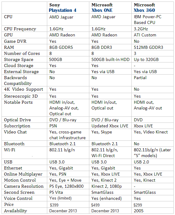 PS4 vs Xbox 1 vs Xbox 360 Specs Comparison