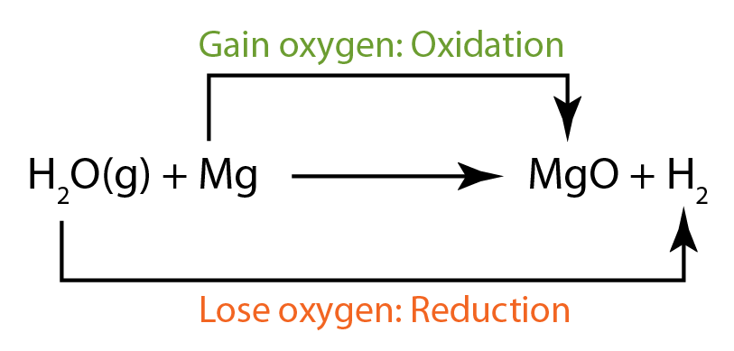 oxidation reduction reaction magnesium Thus, the oxidation-reduction reactions may also be defined as follows   concept of oxidation and reduction, the addition of oxygen to magnesium is  termed as.