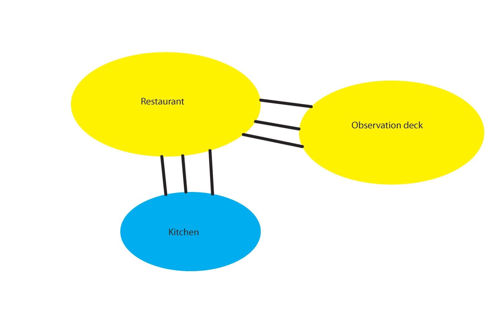 3611 rreinosogarib fall11 bubble diagram for restaurant and bubble diagram for restaurant and observation deck ccuart Images
