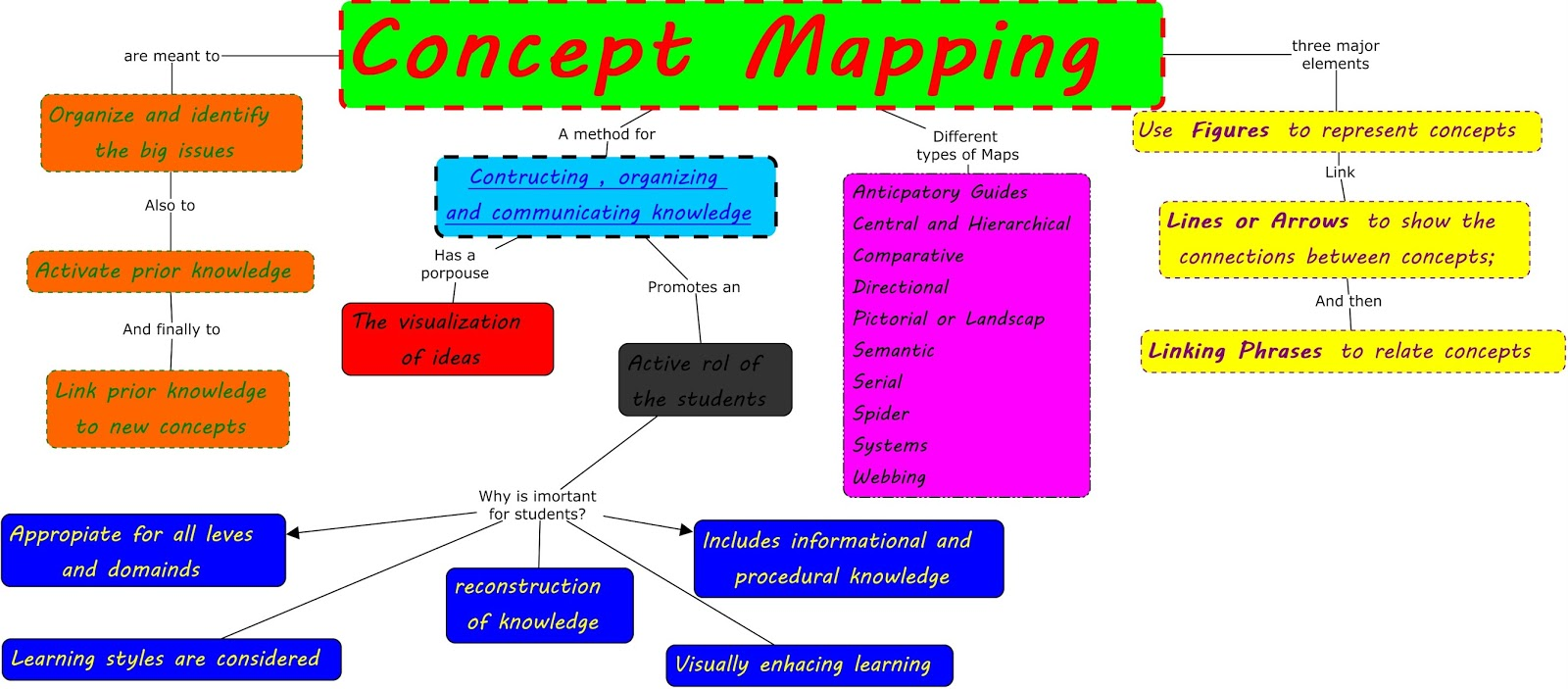 Learning Assessment Portfolios Rubrics And Concept Mapping