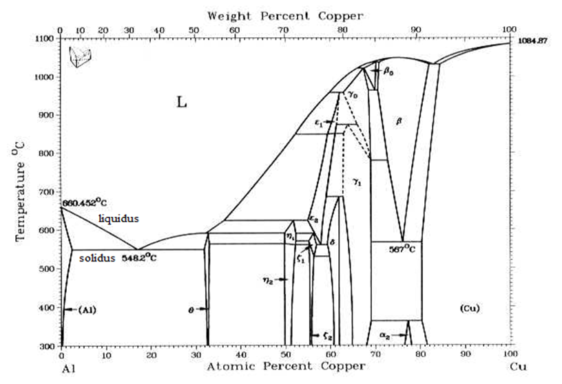 Materials engineering march 2012 diagram fasa al cu ccuart Choice Image