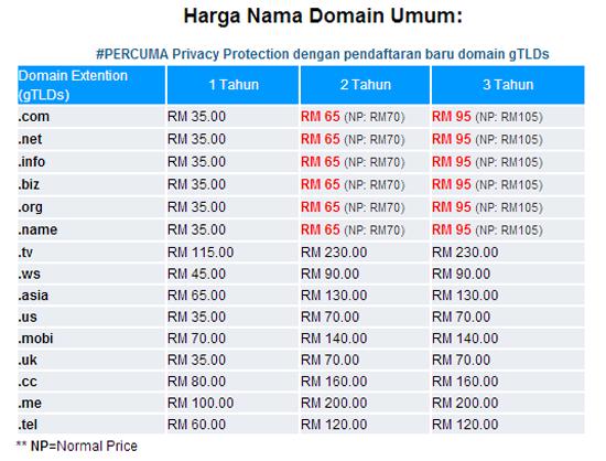 Harga Beli Domain Blog di Malaysia