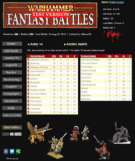 The best Warhammer Fantasy Armies