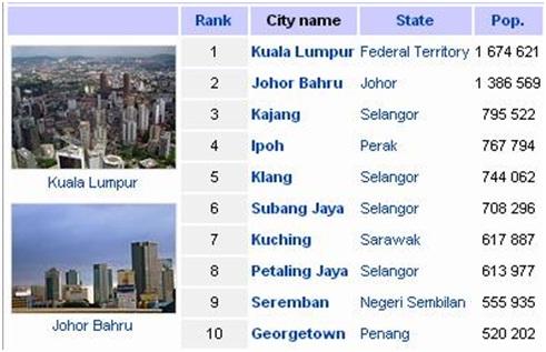 20 Bandaraya Terbesar Di Malaysia