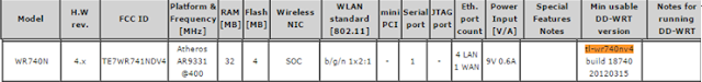 Check DD-WRT database to see if your router is supported