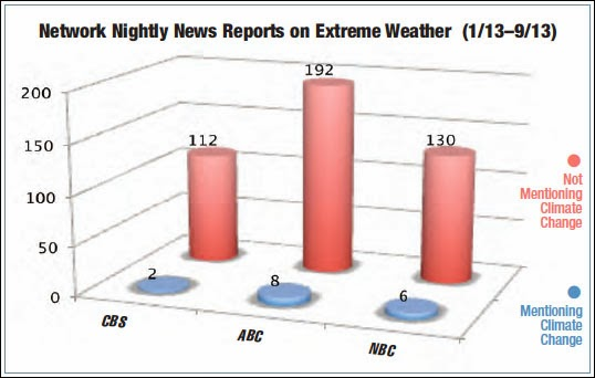 Chart: Network Nightly News Reports on Extreme Weather