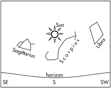 P dogs blog boring but important astronomy quiz question diurnal the diagram at right shows positions of constellations and the sun as seen at 1200 pm by an observer in san luis obispo ca ignore daylight saving time ccuart Images