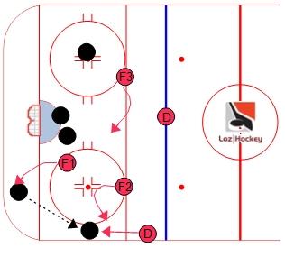 1-2-2 mode agressif.  Loz Hockey.  Ressource gratuite regroupant trucs, conseils, vidéos et exercices pour joueurs et entraîneurs de hockey