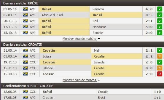 Pronostic Brésil - Croatie : Fifa 2014