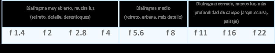El Diván Azul - Técnica básica de fotografía: escala de diafragma