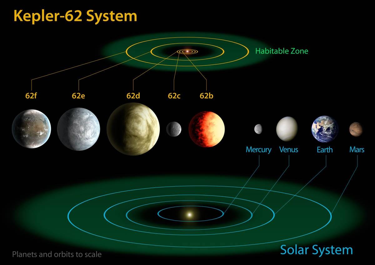 Los Viajeros Estelares 2013 Tycho Brahe Solar System Diagramjpg La Pequea Kepler 62 Dispone De 2 Planetas Algo Mayores Que Tierra En Su Zona Habitable Quizs Mundos Cubiertos Por Un Ocano Global