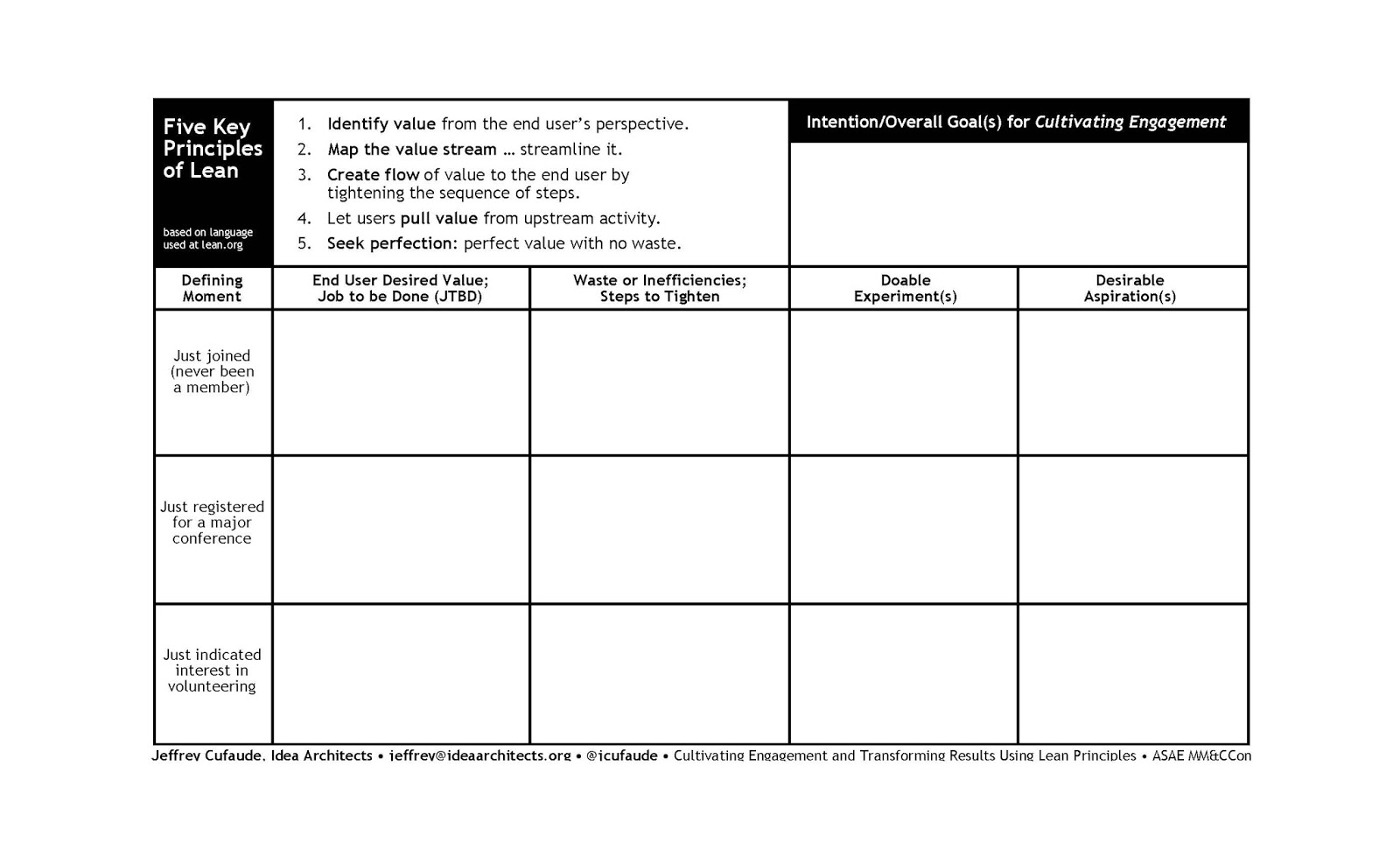 jeffrey cufaude idea architects  the third segment the lab or practical application segment was introduced as a 10 minute table exercise using my worksheet participants could choose both