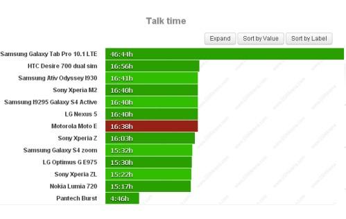 Durata batteria sulle chiamate telefoniche per Motorola Moto E