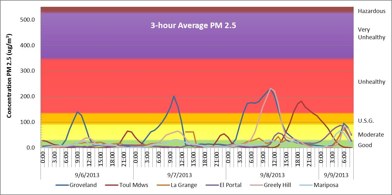 figure 3 3 hour average fine particulate pm 2 5 concentration at six 6 monitoring locations southwest of the rim fire with associated air quality index