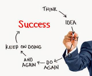 diagram of success mantra.