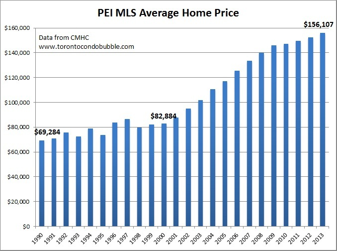 pei average home price graph