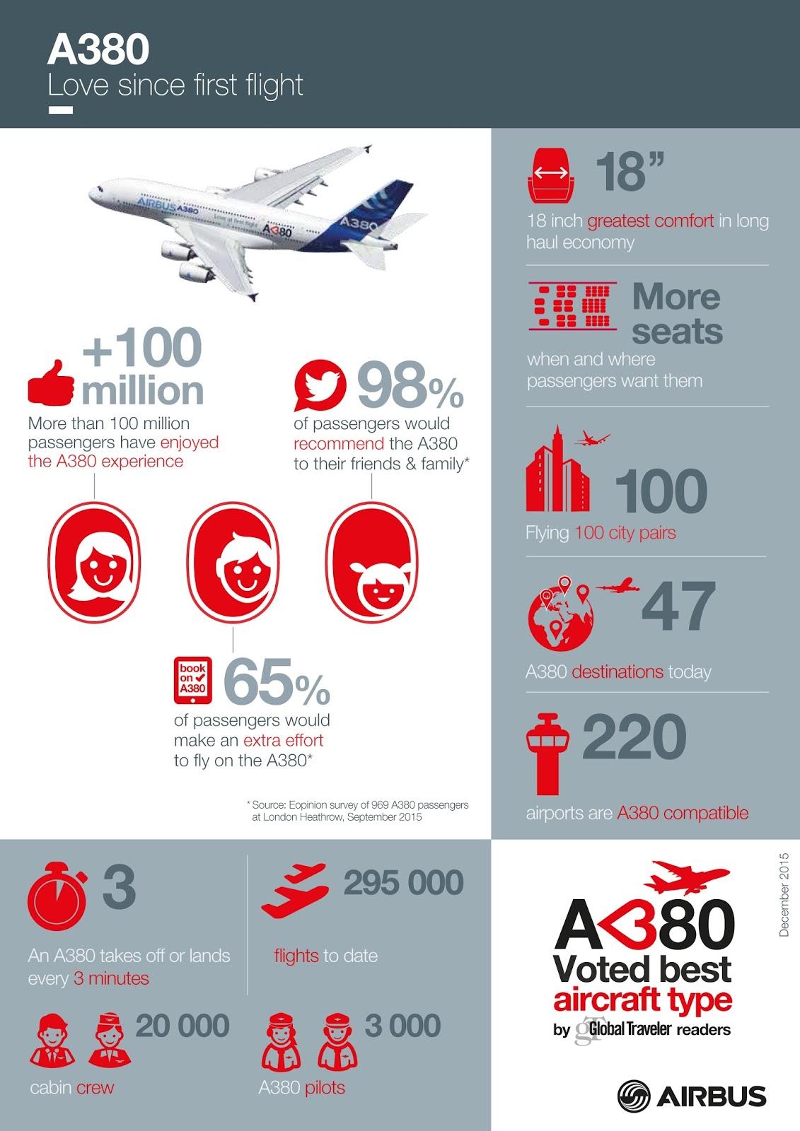 É MAIS QUE VOAR | Airbus A380 recebe prêmio como Melhor Tipo de Aeronave