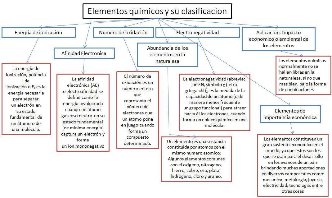 Quimica primer semestre mapas conceptuales jhonny ochoa mapas conceptuales jhonny ochoa urtaz Gallery
