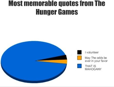 Daily Jokes  Most memorable Quotes from The Hunger Games
