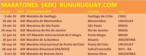 Principales Maratones Regionales: