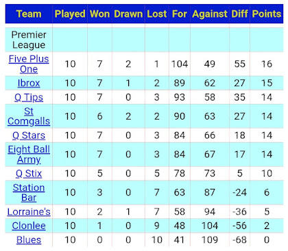 LEAGUE TABLE 6TH DECEMBER