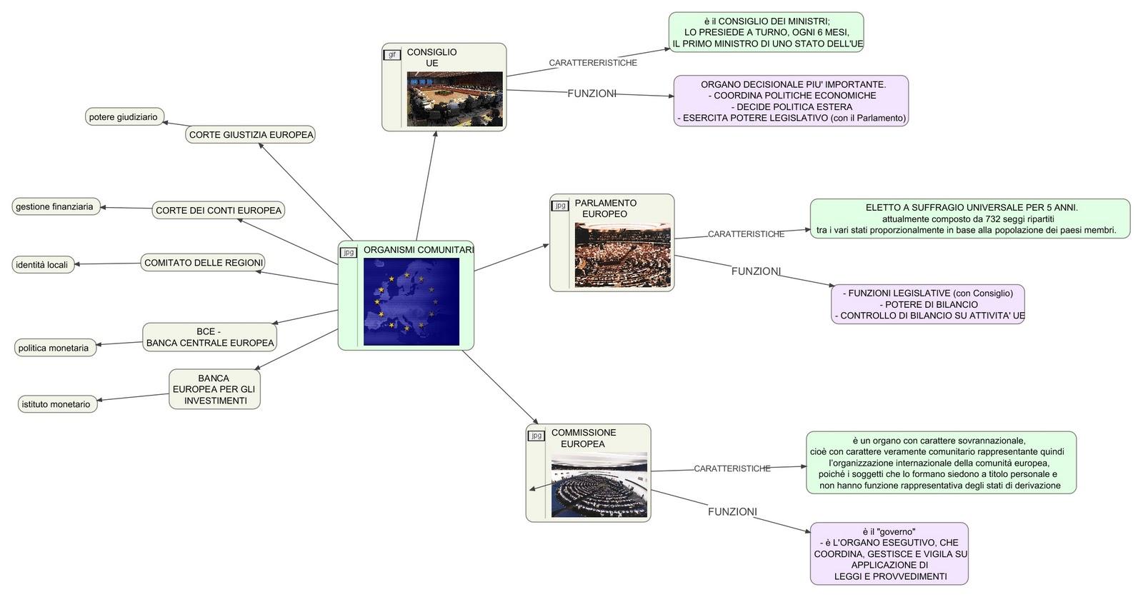 Mappa Su Organismi Comunitari Mappa Concettuale Per