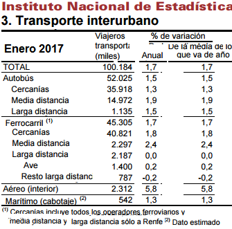 AVE y Larga Distancia, en la antesala de números rojos de crecimiento