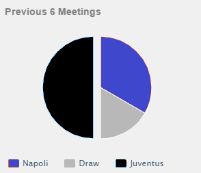 head to head Napoli vs Juventus
