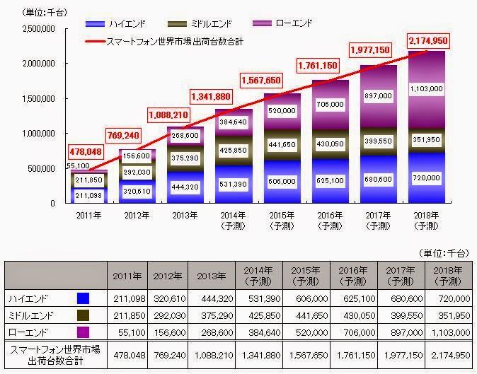 ハイエンド ミドルエンド ローエンド 高価格 低価格 スマートフォン世界市場規模推移