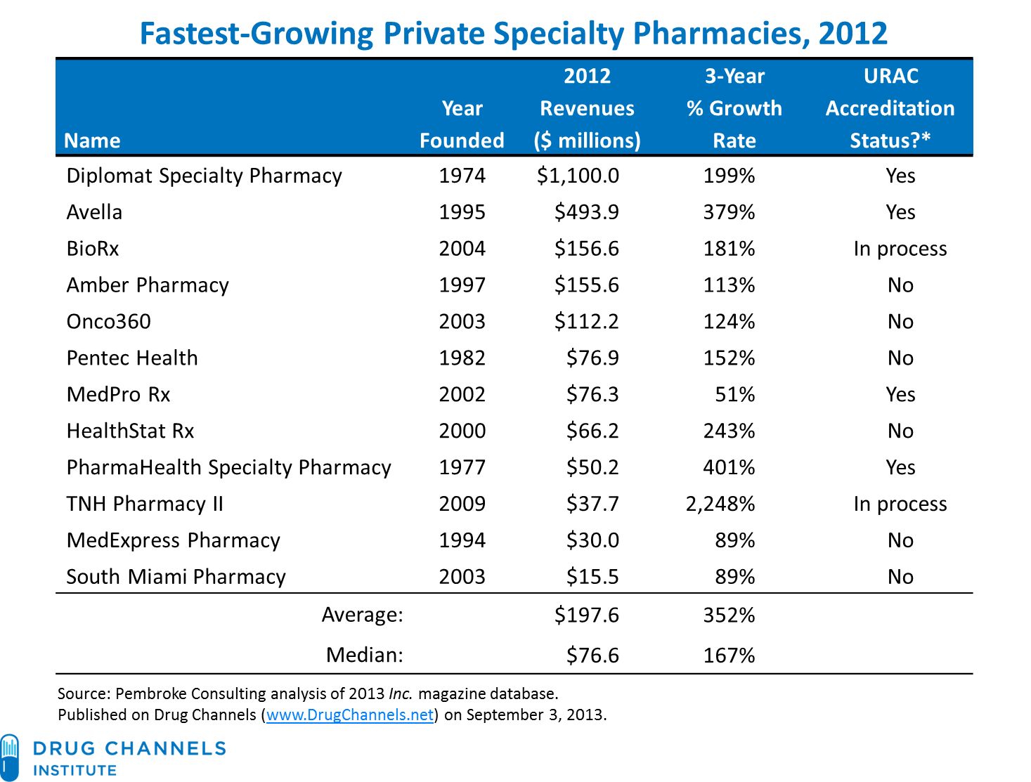 Tnh pharmacy lawsuit - Fun Facts About The Specialty Pharmacies On The 2013 List