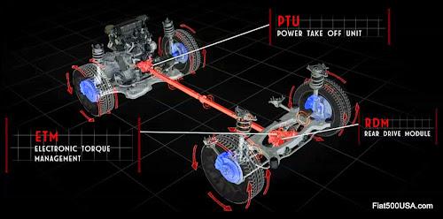 Fiat 500X All-Wheel-Drive System