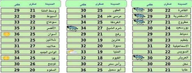 «الأرصاد الجوية»: اخبار الطقس فى مصر غدا اليوم الاربعاء 7-10-2015 على انحاء البلاد ودرجات الحرارة المتوقعة ونسب سقوط الامطار