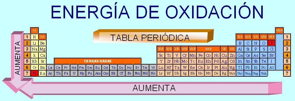 Historia de la quimica tabla periodica potencial de oxidacin urtaz Gallery
