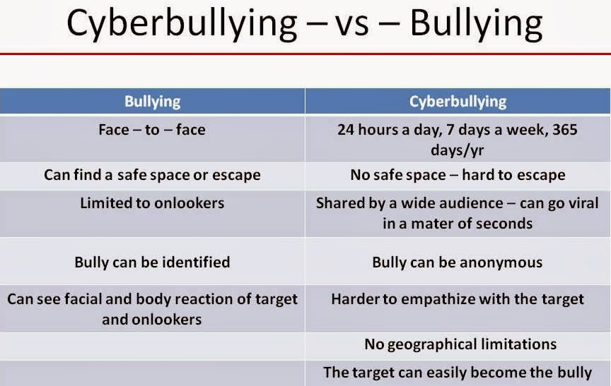 technology and bullying It's not likely bullying will ever stop as long as we remain human beings however it may be useful to get to the root cause of it as a first step towards minimising.