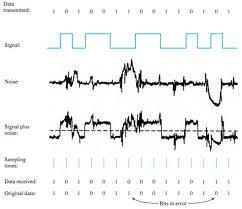 Noise pada sinyal digital gangguan transmisi