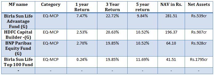 Best Diversified Equity Funds
