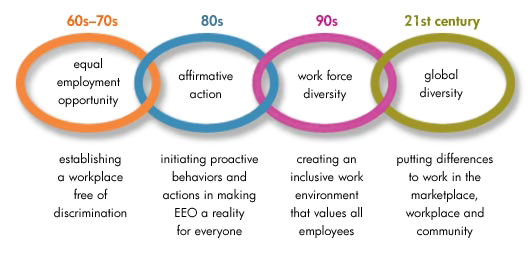 effect of workforce diversity on employee performance Workforce diversity creates satisfaction for the minorities it isfrustrating for the majority because it appears that they arefavored effect of job satisfaction on employees performance 1job satisfaction: job satisfaction is the extentto which an employee likes or dislikes her work.