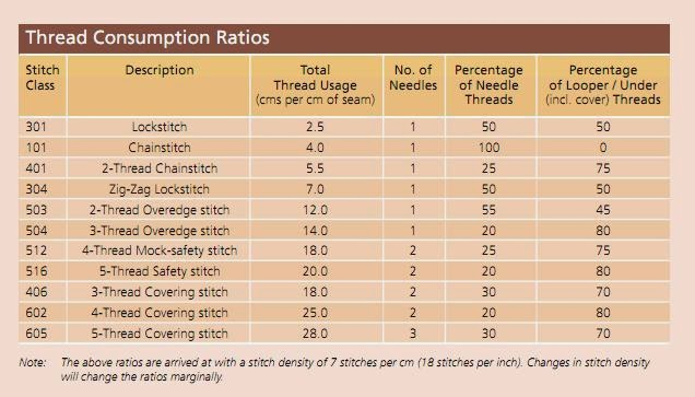 Knitting Stitches Per Inch Chart : Textile fiber yarn spinning woven and knit fabric