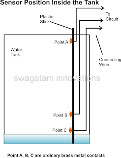 how to install water sensors in tank