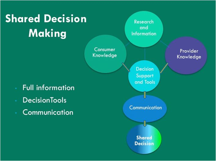 decision making in marketing Decision-making is even more stressful when you become a business owner consider these techniques and tools when choosing the next step for your marketing.