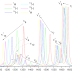 Least Publishable Unit #2: Find corresponding Raman peaks for deuterated species