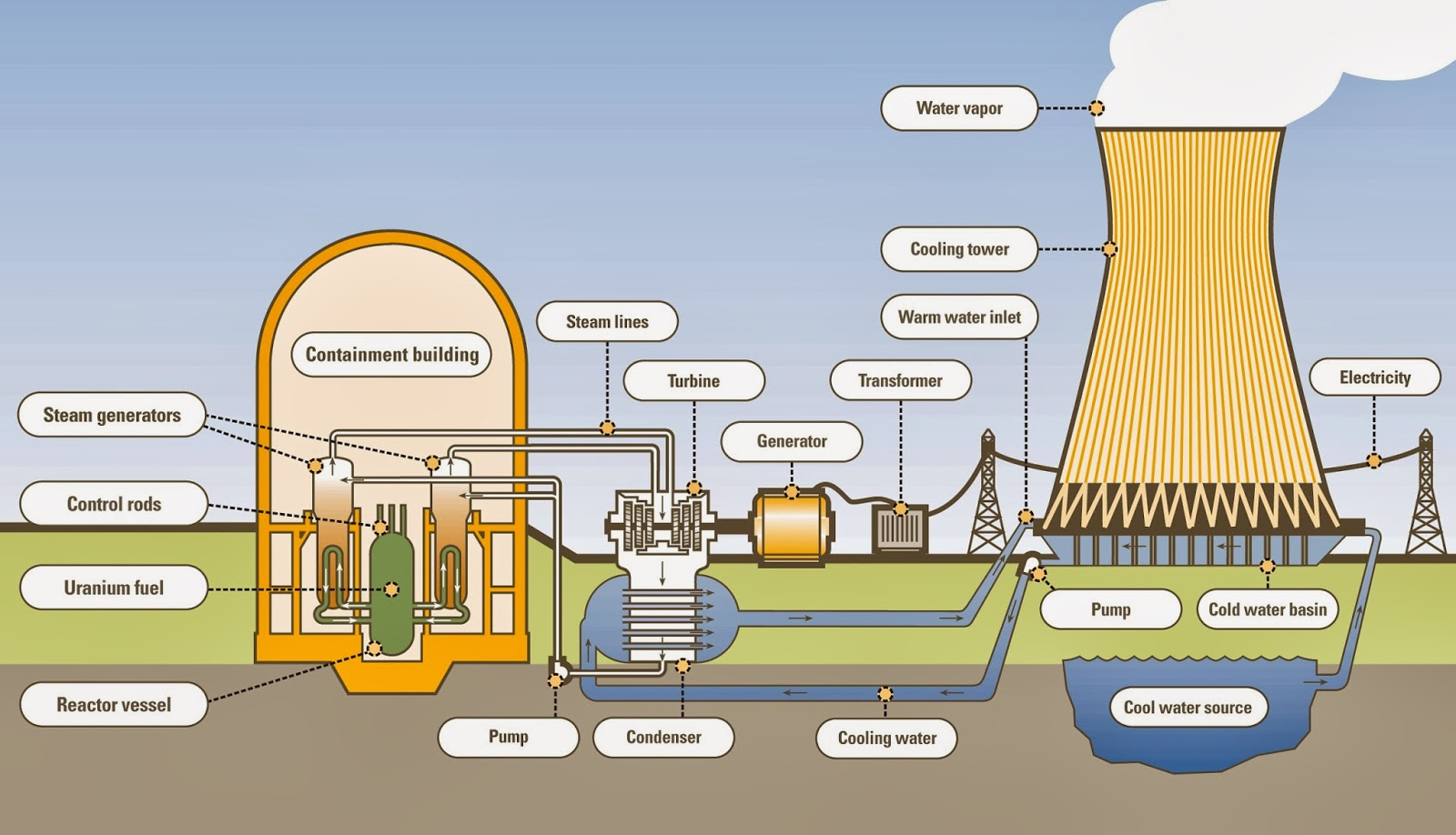 Engineering consultant manufacturing process nuclear power plant flow chart ccuart Choice Image
