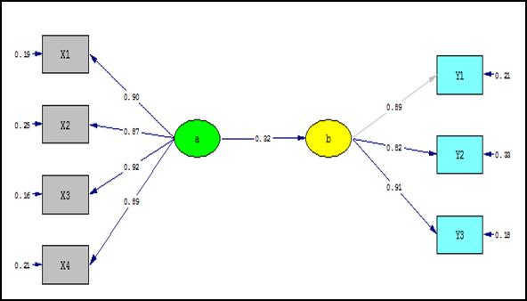 Tutorial lisrell untuk mengenal dan menggambar model analisis faktor oke deh saya akan berangkat dari gambar sem yang sederhana yang sudah saya buat untuk sobat semua berikut gambarnya simak baik baik ccuart Choice Image