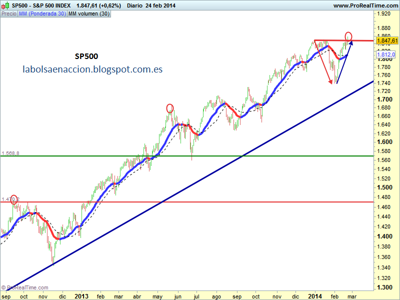 SP500 http://labolsaenaccion.blogspot.com.es/